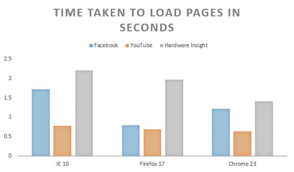 Speed test IE 10, Chrome 23 and Firefox 17 browser benchmark test