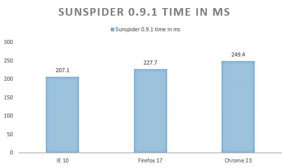 Sunspider test IE 10, Chrome 23 and Firefox 17 browser benchmark test