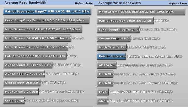 patriotrw Patriot Super Sonic Rage 32GB flash drive review